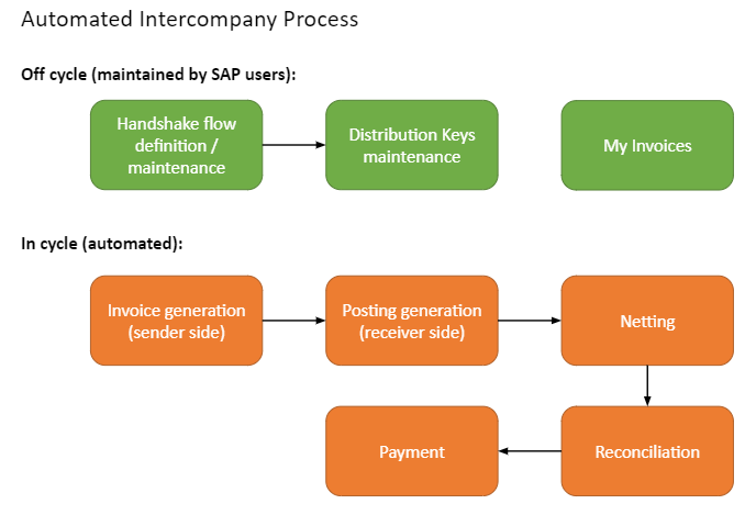 Intercompany automation flowchart